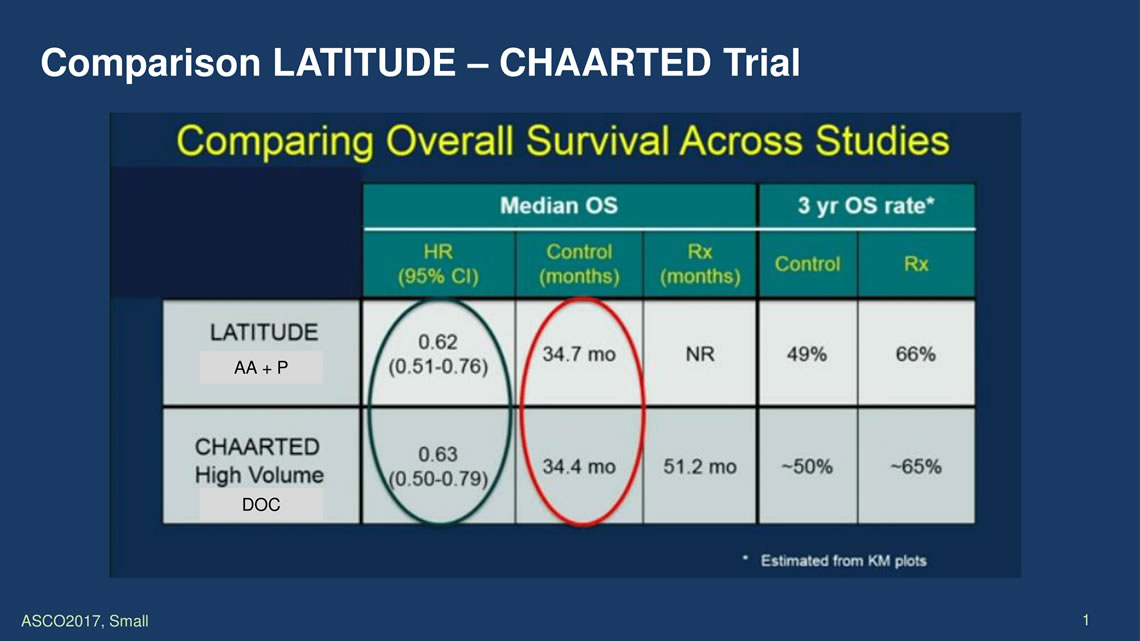 Latitude-Chaarted-overall survival